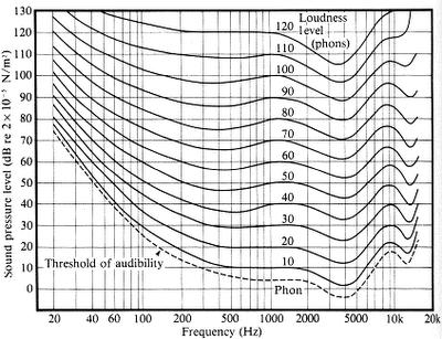 Umbrales auditivos en decibelios SPL